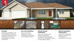 Bourbonnais, IL Foundation Repair