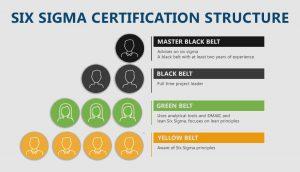 Green Belt Process