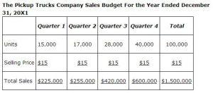 sales budget calculation